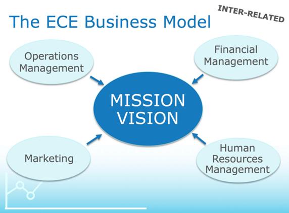 ece-business-model-3240363