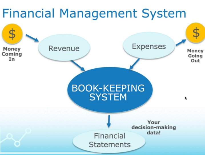 financial-management-system-7029226